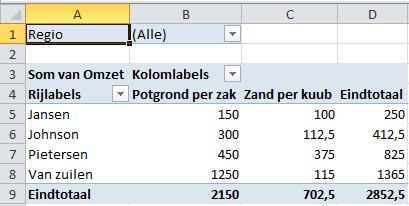 Draaitabellen in Excel basis - Excel 2010