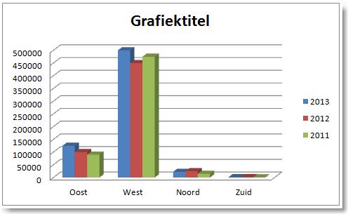Grafieken maken in Excel 10