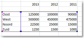 Grafieken maken in Excel 2010 08