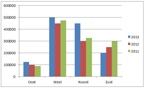Grafieken maken in Excel 2010 10
