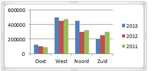 Grafieken-maken-in-Excel-2010